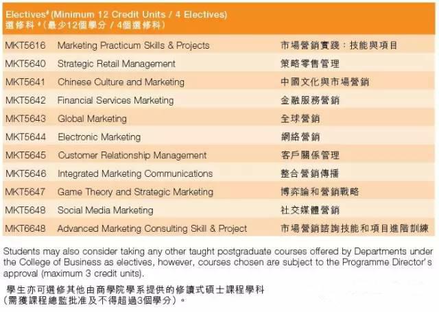 香港城市大学市场营销硕士申请指南